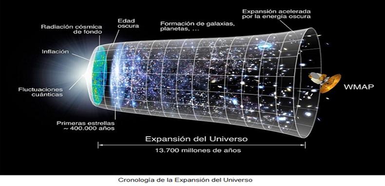 La teoría del Big Bang para estudiantes