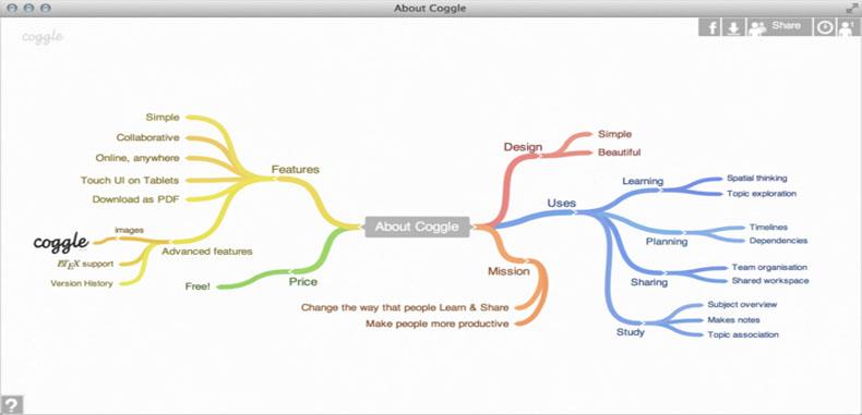 Lo nuevo en mapa mentales para docentes- Coggle