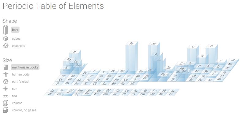 Tabla periódica creada por Google