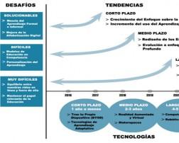 Desarrollo de las tecnologías basadas en el Informe Horizon 2016 Educación Superior