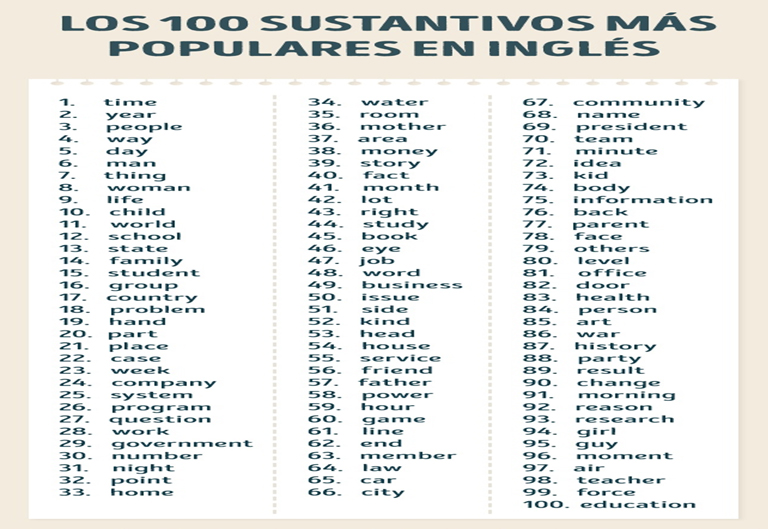 10 sustantivos mas populares en ingles – Infografía