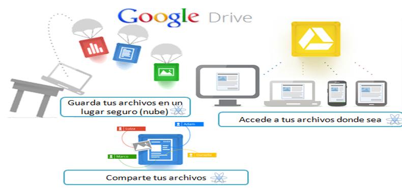 Crea mapas mentales y almacénalos en Google Drive con MindMup