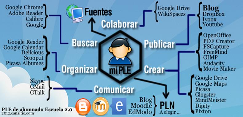 ¿Qué es un PLE (Personal Learning Enviroment)?