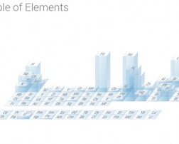 tabla periódica online