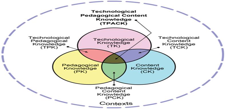 Analizando el Modelo TPACK y ejemplos de como Introducir Tecnología en la Enseñanza