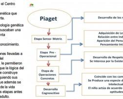 El presente documento en PDF editado por el Colegio de Profesores de Perú analiza las principales teorías psicopedagógicas en el proceso pedagógico comenzando con Jean Piaget como punto de partida.