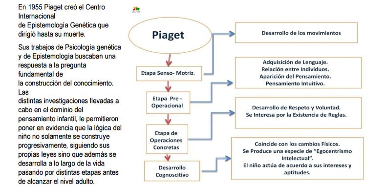 Principales teorías psicopedagógicas en el proceso pedagógico de una sesión de aprendizaje en PDF
