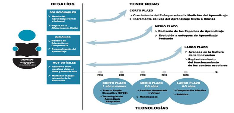 Desarrollo de las tecnologías basadas en el Informe Horizon 2016 Educación Superior – PDF en Ingles