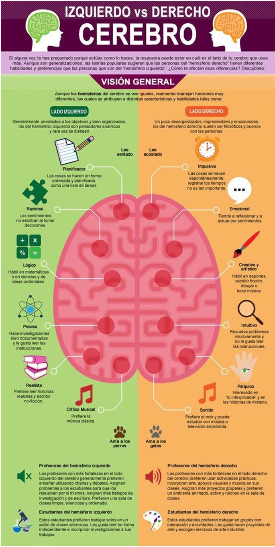 Infografías para entrenar tu mente y mejorar tu memoria