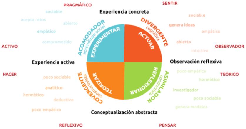 La teoría de los estilos de aprendizaje de Kolb - Infografía