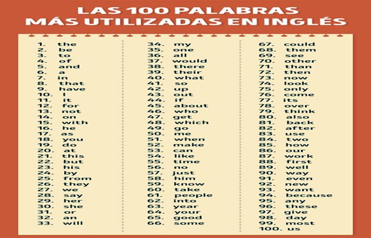 Las 100 palabras más utilizadas en ingles
