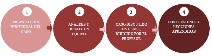 Metodo del caso