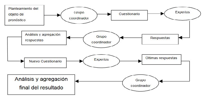 Una revisión del método Delphi para docentes investigadores