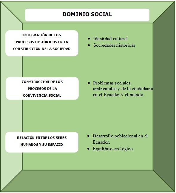 Dominio Social