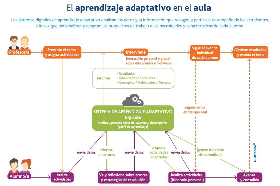 Sistema de Aprendizaje Adaptativo