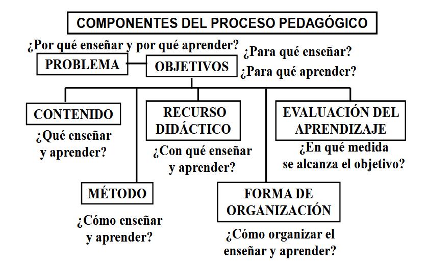 Modelos Pedagógicos y Teorías del Aprendizaje. PDF.