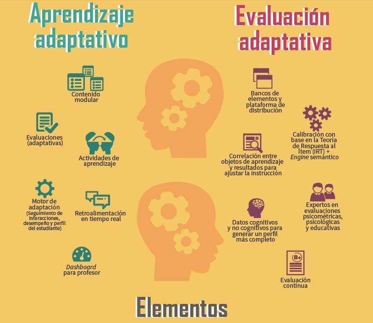 Aprendizaje y Evaluación Adaptativos